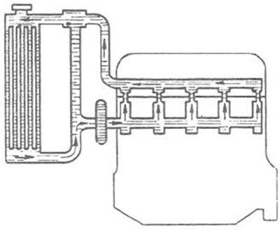 Partes del sistema de enfriamiento de un tractor agricola