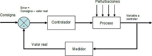 conceptos sistemas de control
