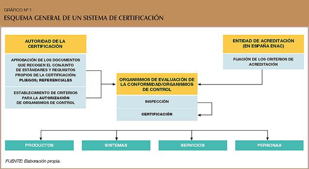 Sistemas de certificación de la calidad en el sector